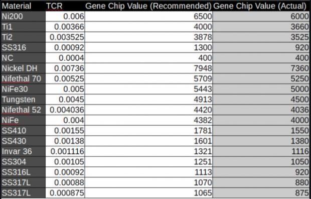[GUIDA] Il Controllo DI Temperatura (TC) Per i Neofiti-gene-chip-tcr-2.jpg